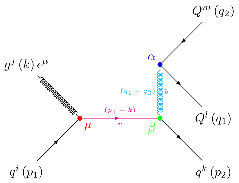 Feynman diagrams in tikz ccuart